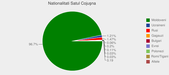 Nationalitati Satul Cojuşna
